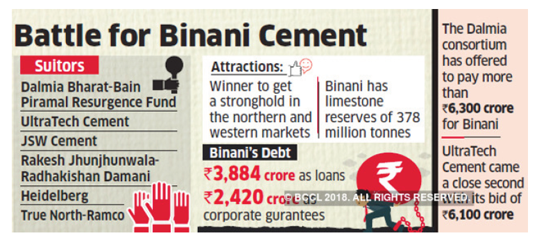Dalmia Bharat consortium leads race for Binani Cement with highest offer